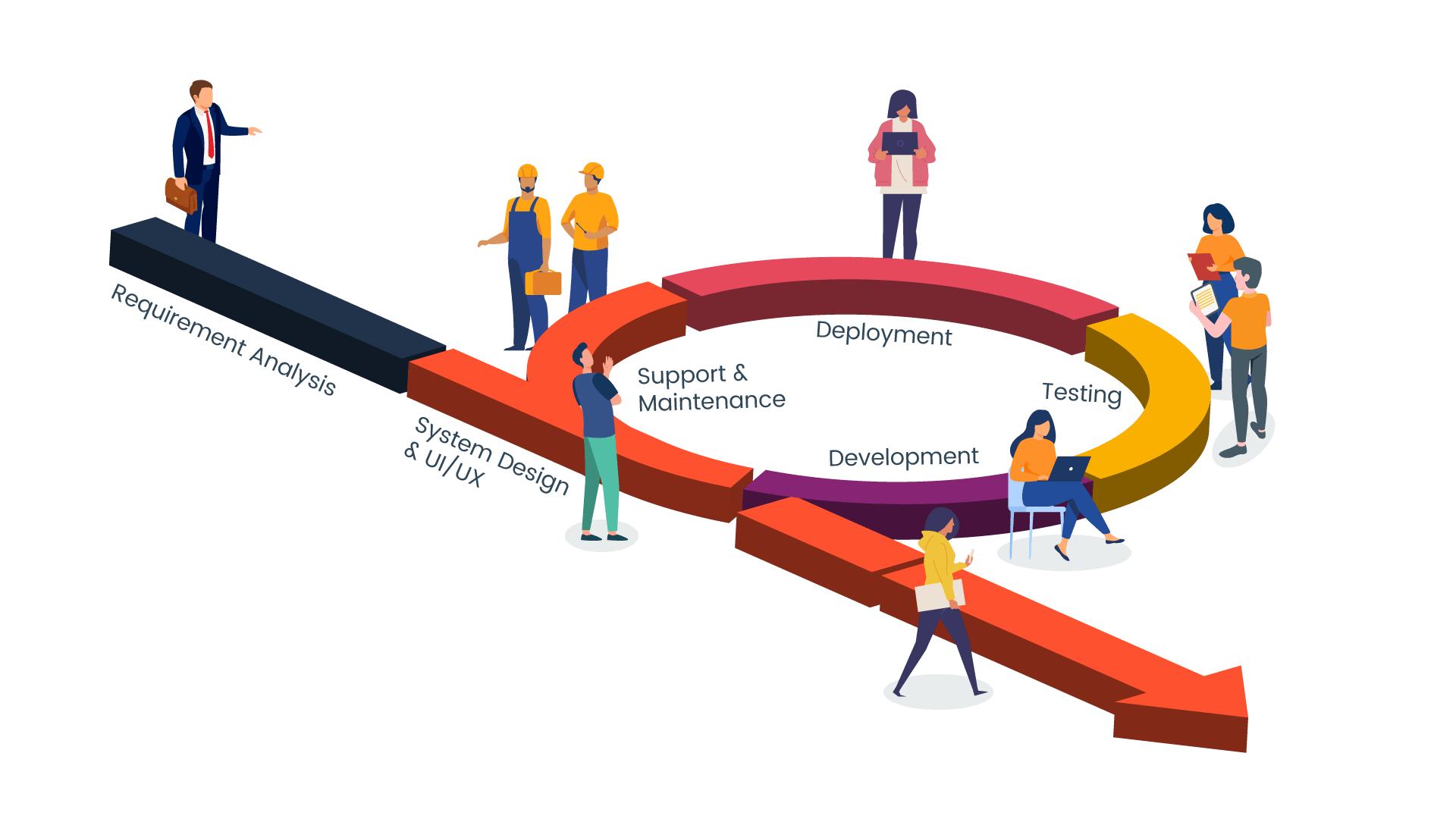 Agile process, software development company, web applications development